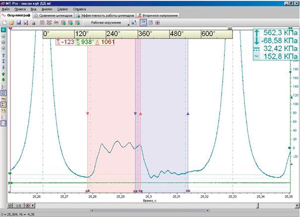 Imagem de osciloscópio do equipamento  russo MTPRO.  Observar a régua na parte superior, usada para a verificação dos momentos de abertura e fechamento das válvulas. A régua já faz parte do software automotivo