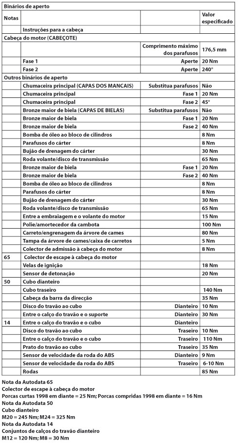 Tabela de torques para linha Peugeot 206 e 207, com motor 1.4L e 1.6L