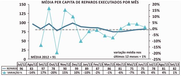 Esta estatística mostra a média per capita de veículos reparados por mês. Essa média é determinada de maneira ponderada com as observações feitas em oficinas pequenas, médias e grandes.