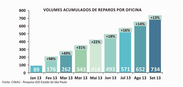 Em termos de volume acumulado de serviço, por oficina, o gráfico acima mostra a evolução, onde é mostrado o volume acumulado mês a mês e a porcentagem de quanto esse acumulado é em relação ao acumulado até o mês anterior.