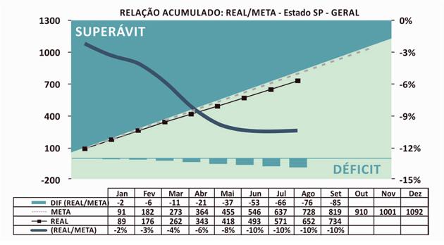 O volume acumulado também é a base para outra análise denominada rolling forecast(*¹) na qual procura-se verificar o quanto esse acumulado está distante da meta estabelecida para o ano em curso. Essa meta é uma referência calculada com base na média mensal de reparos realizados no ano anterior