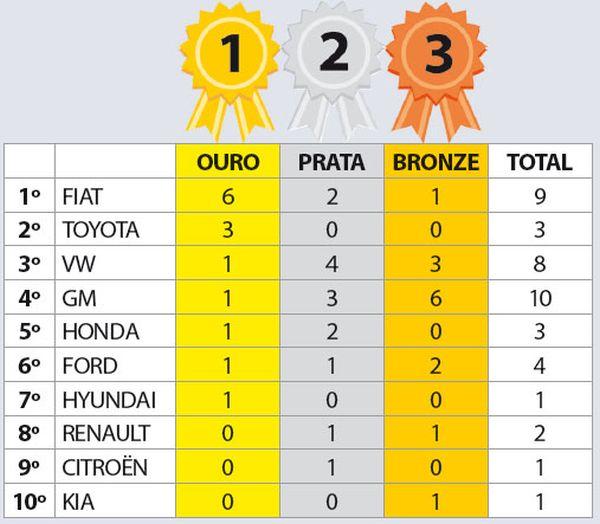 Produtos por Categoria: Ranking Geral de Montadoras