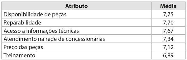 Tabela Atributo