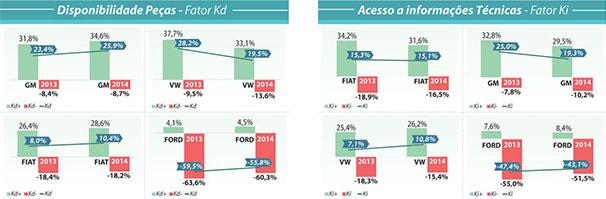 Disponibilidade de Peças - Fator Kd / Acesso a informações Técnicas - Fator Ki