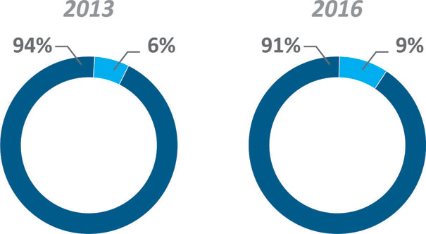 Participação % das marcas genuínas na intenção de compra de produtos de baixo giro