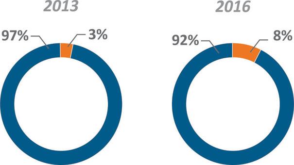Participação % das marcas genuínas na intenção de compra de produtos de giro moderado
