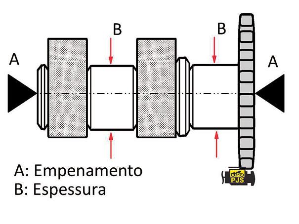 Comando de válvulas, esquema didático dos diagnósticos de empenamento (A) e desgastes dos pontos de atrito com os mancais (B)