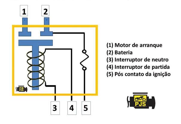 Diagrama de instalação do relé da Titan 150