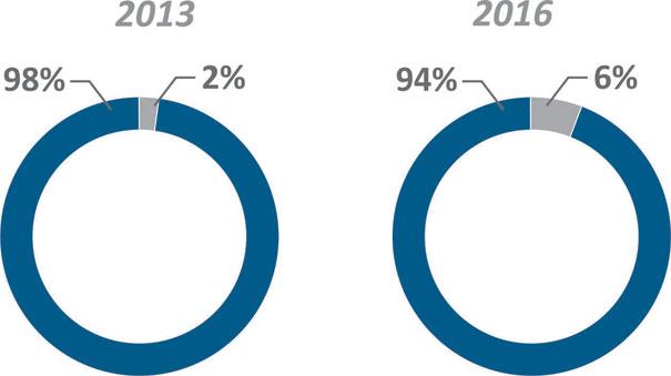 Participação % das marcas genuínas na intenção de compra de produtos de giro intenso