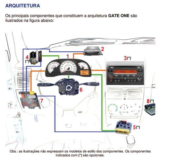 No site pode ser encontrado este livreto que traz informações sobre o GATE ONE, que é uma arquitetura eletroeletrônica desenvolvida pela Fiat.