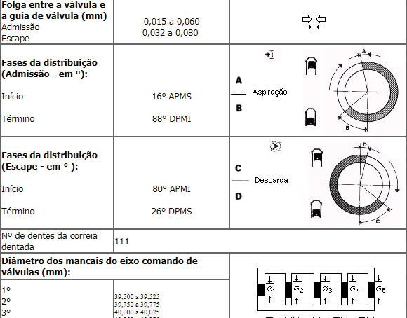 """No ícone """"Especificações técnicas"""", podemos encontrar dados referente a capacidades, especificações de aplicação de produtos de reposição, medidas e dados técnicos de construção do motor, câmbio, sistema de direção, freios e suspensão."""