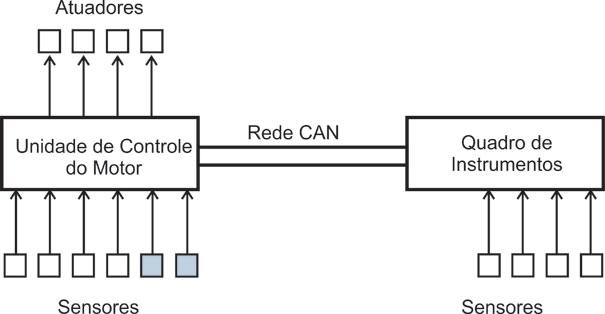 Figura 1 - Configuração básica Rede CAN