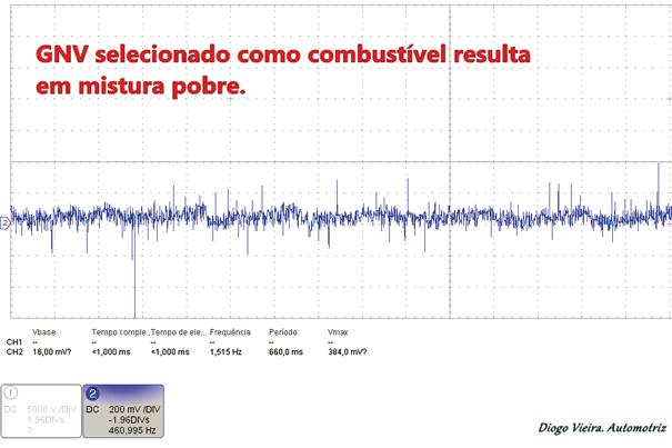 Daí a necessidade de um Emulador de sinais pra UCE para não prejudicar o funcionamento do veículo, pois com certeza esse sinal constantemente pobre mudaria os valores de AJUSTE COMBUSTÍVEL CURTO PRAZO e AJUSTE COMBUSTÍVEL A LONGO PRAZO