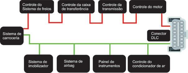 Figura 2.  Exemplo Arquitetura Rede CAN