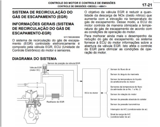 Figura 3- Informações técnicas referente à válvula EGR da Triton. Princípios de funcionamento acompanhado de uma rotina de testes.