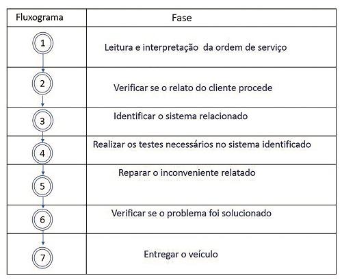FLUXOGRAMA DO DIAGNÓSTICO