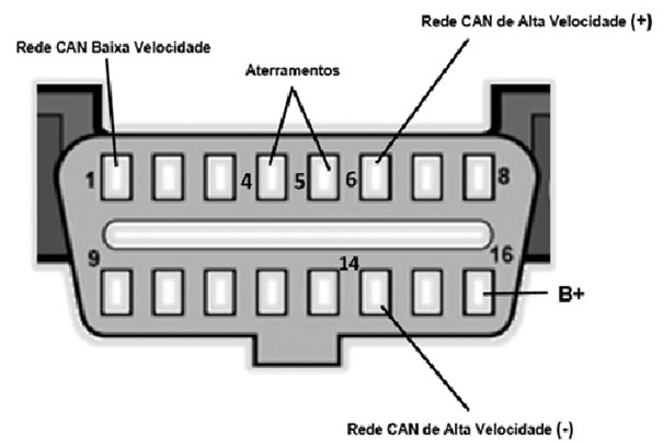 Figura 9. Posicionamento dos pinos no conector DLC