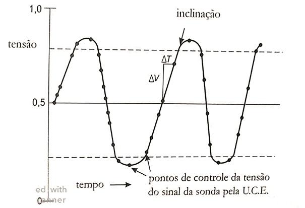 O sinal da sonda lambda pré-catalisador