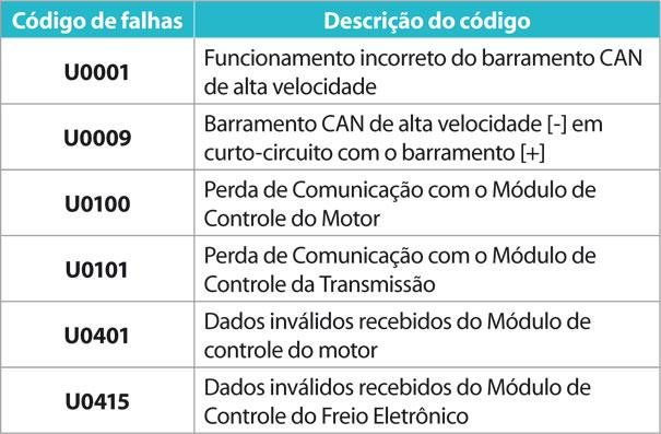 Figura 10. Códigos de  falhas e suas descrições