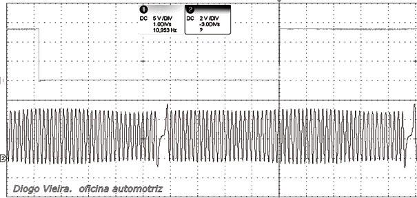 Figura 2 - Sincronismo dos sensores de fase e rotação