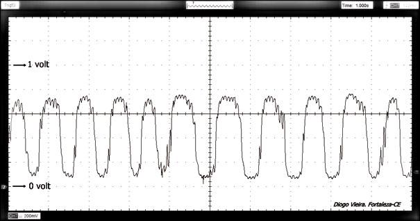 Figura 6 - Sinal lamda do Escosport 2.0 16v Flex