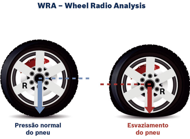 WRA - Wheel Radio Analysis