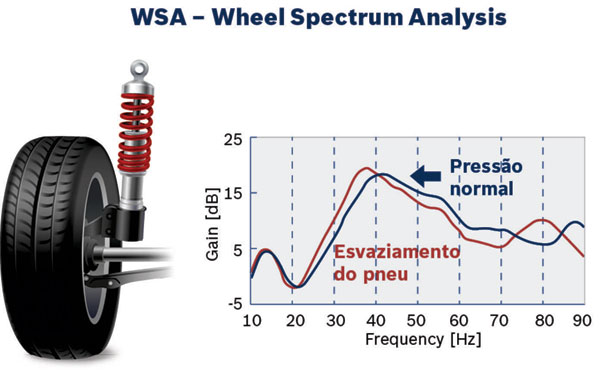 WSA - Wheel Spectrum Analysis