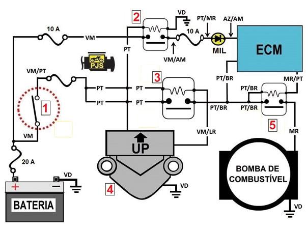 Fig.5 - Diagrama elétrico de acionamento da bomba de combustível