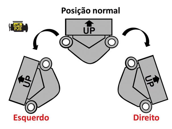 Fig. 6 – Teste de inclinação do sensor