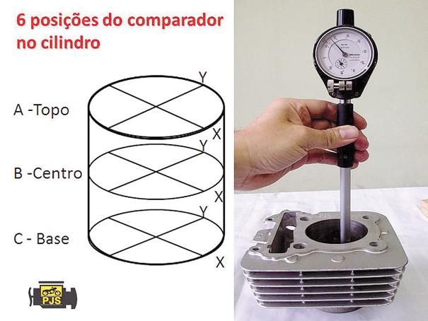 Fig. 4 - Análise do cilindro