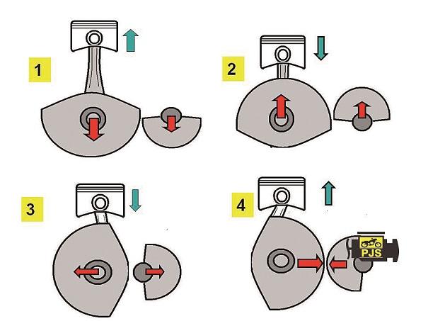Fig. 6- Conjunto: pistão, biela virabrequim e balanceiro