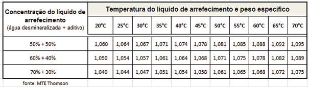Fig. 6 - Tabela de densidade do líquido de arrefecimento