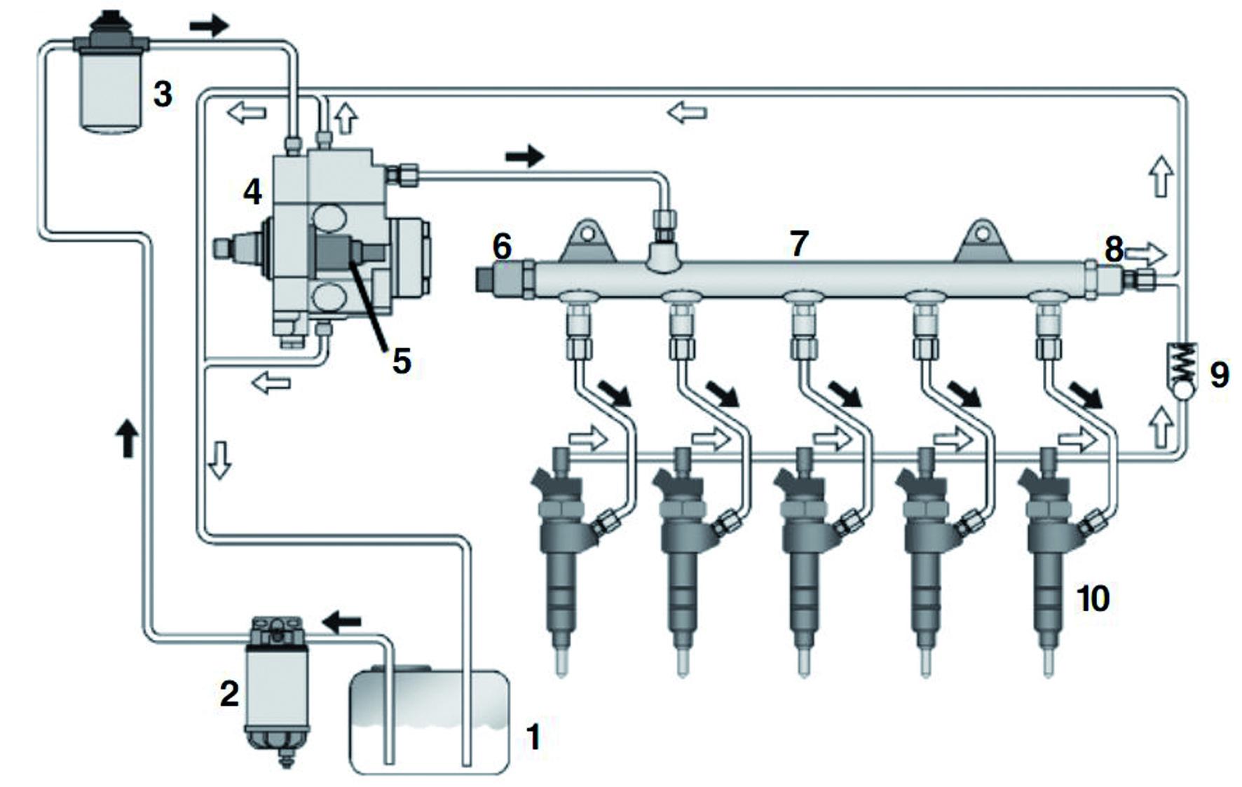 1. Tanque de combustível; 2. Filtro primário de combustível; 3. Filtro de combustível; 4. Bomba de baixa e alta pressão; 5. Válvula reguladora de pressão de combustível; 6. Sensor de pressão de combustível; 7. Common rail; 8. Válvula de alívio; 9. Válvula de restrição; 10. Injetores.