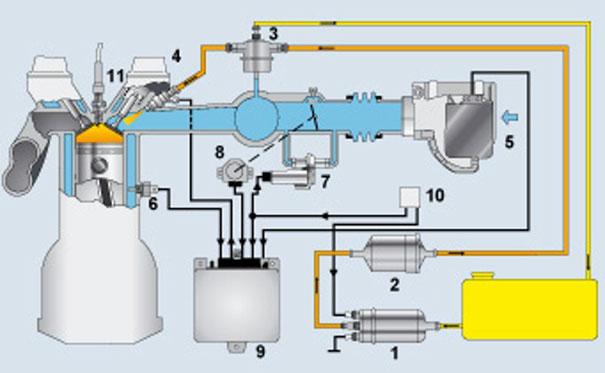 Figura 2a - 1. Bomba de combustível; 2. Filtro de combustível; 3. Regulador de pressão; 4. Válvula de injeção; 5. Medidor de fluxo de ar; 6. Sensor de temperatura; 7. Adicionador de ar; 8. Interruptor da borboleta; 9. Unidade de comando; 10. Relé de comando; 11. Vela de ignição