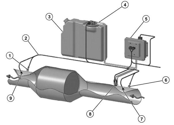 Fig. 1 | 1 - Sensor de escape de NOx; 2 - Chicote Elétrico; 3 - Reservatório do ARLA 32; 4 - Dutos do ARLA 32; 5 - Conjunto da caixa DCU; 6 - Sensor de contrapressão do escape; 7 - Sensor de temperatura de entrada no catalizador; 8 - Injetor; 9 -  Sensor de temperatura de saída no catalizador