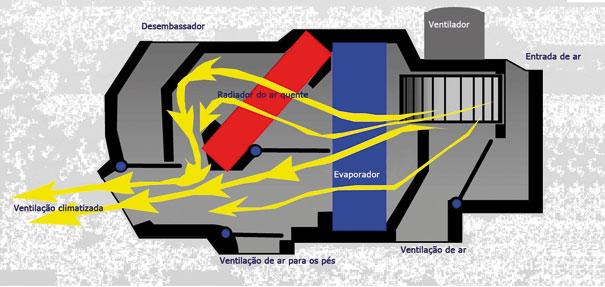 Diagrama do fluxo de ar frio, quente ou na temperatura ambiente