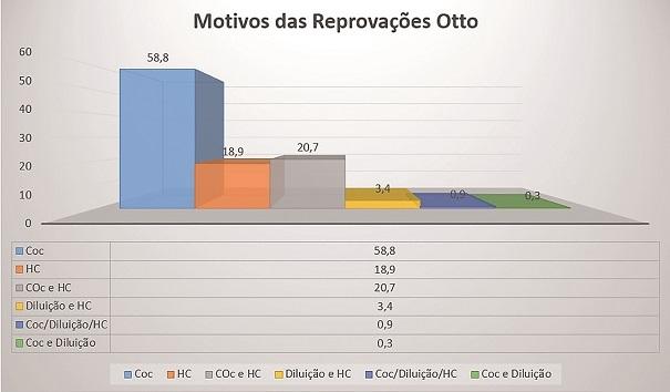 Fig 3 Inspecao Veicular Mai18 - Inspeção Veicular em 2019 - O setor automotivo está pronto para garantir as aprovações?