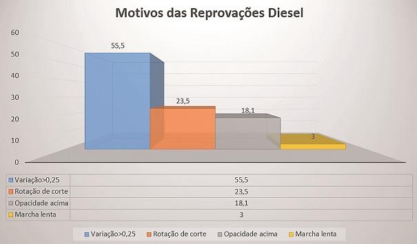 Fig 5 Inspecao Veicular Mai18 - Inspeção Veicular em 2019 - O setor automotivo está pronto para garantir as aprovações?