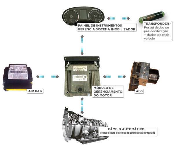 Diagrama da arquitetura do sistema de imobilizador