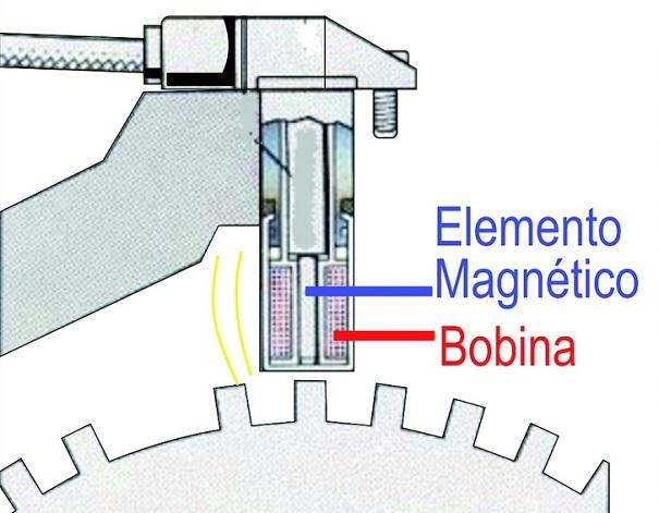 Construção dos sensores indutivos