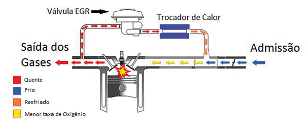Princípio de funcionamento do sistema EGR
